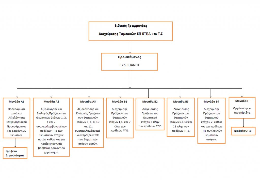 Οργανόγραμμα ΕΠΑνΕΚ   Επιχειρησιακό Πρόγραμμα Ανταγωνιστικότητα, Επιχειρηματικότητα και Καινοτομία 2014 – 2020 (ΕΠΑνΕΚ)